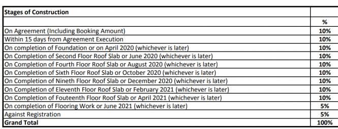 sushantham-phase-i Construction Linked Payment (CLP)