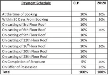 estate-phase-iv Construction Linked Payment (CLP)