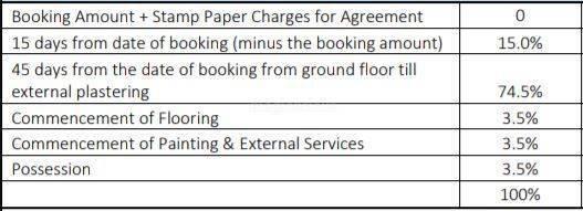 raaga Construction Linked Payment (CLP)