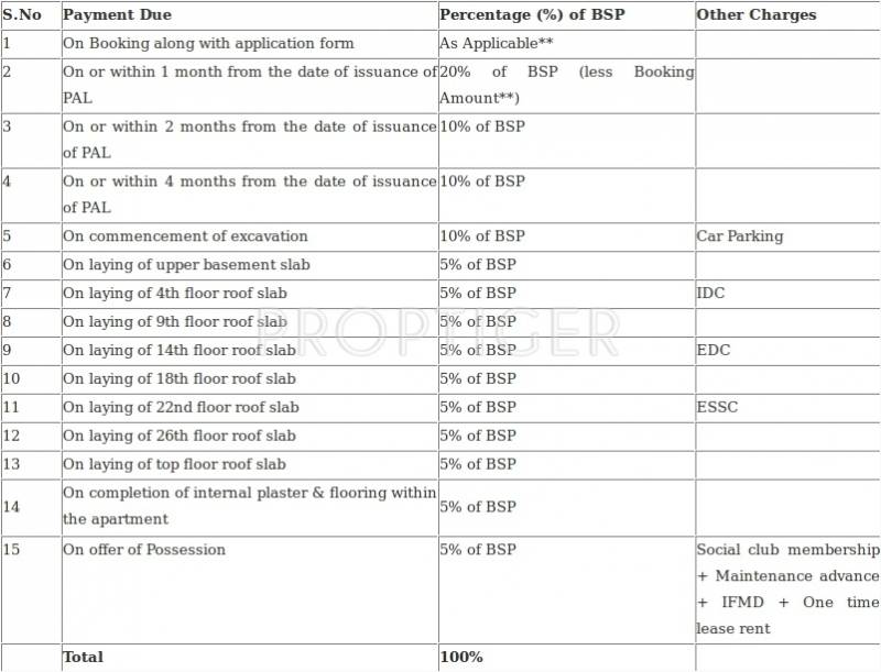 Images for Payment Plan of Jaypee Garden Isles