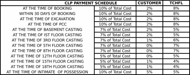Images for Payment Plan of Skytech Colours Avenue