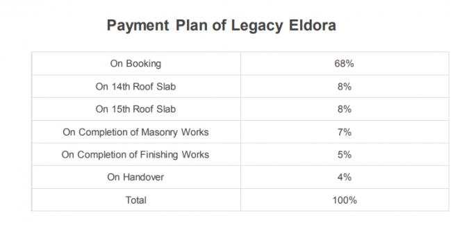 eldora Time Linked Payment (TLP)