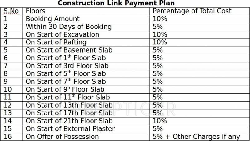 Images for Payment Plan of Sikka Kaamya Greens