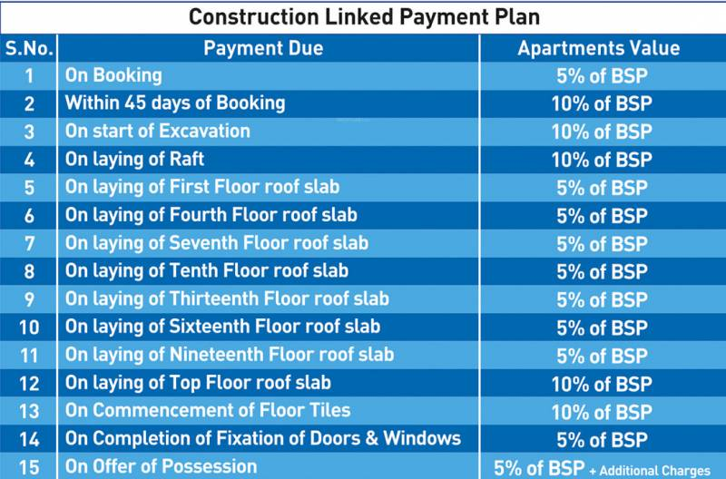 Images for Payment Plan of Aarcity Sky Villas