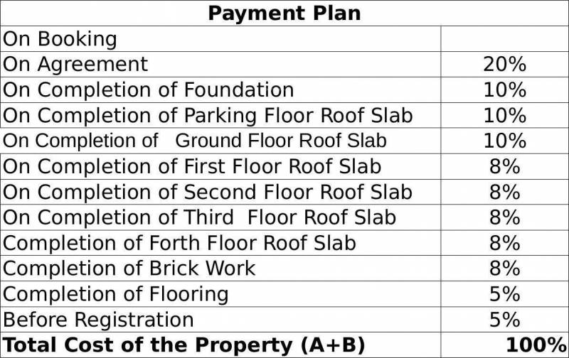 Images for Payment Plan of Chowdeshwari Thirumala Lakshmi Grand