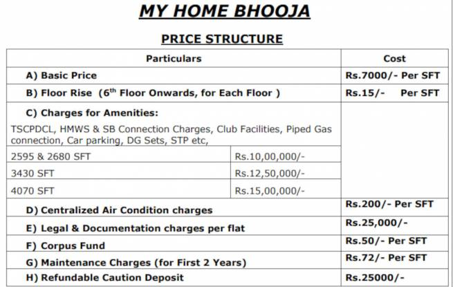 bhooja Construction Linked Payment (CLP)