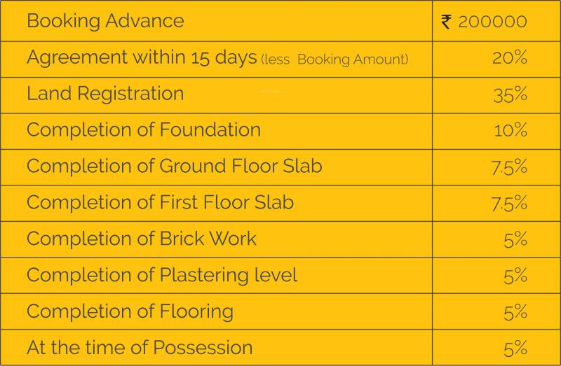 Images for Payment Plan of Darshan Gayathri
